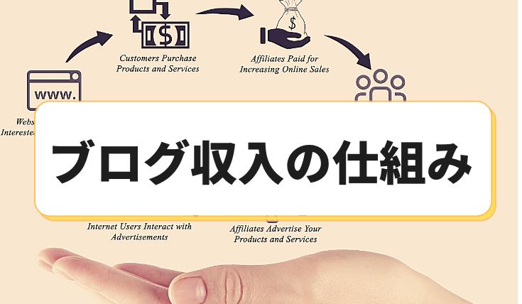 ブログ収入の仕組みを徹底解説【お金を稼ぐ秘訣も公開】